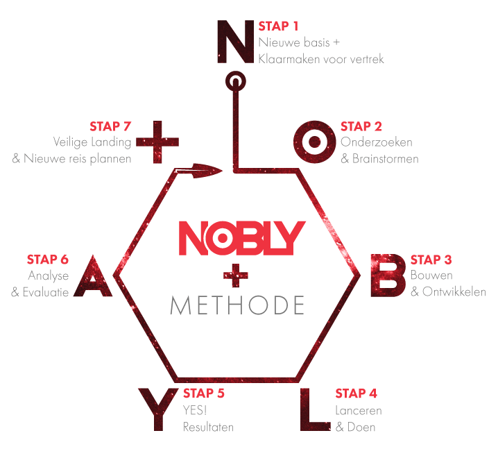 Schema van de NOBLY+ communicatieadvies methode 2018 in kleur